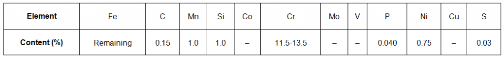 Composition of SS410