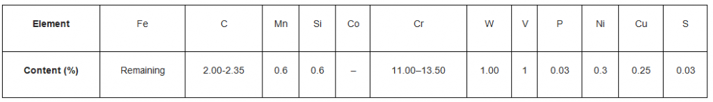 Composition of HCHCR D3
